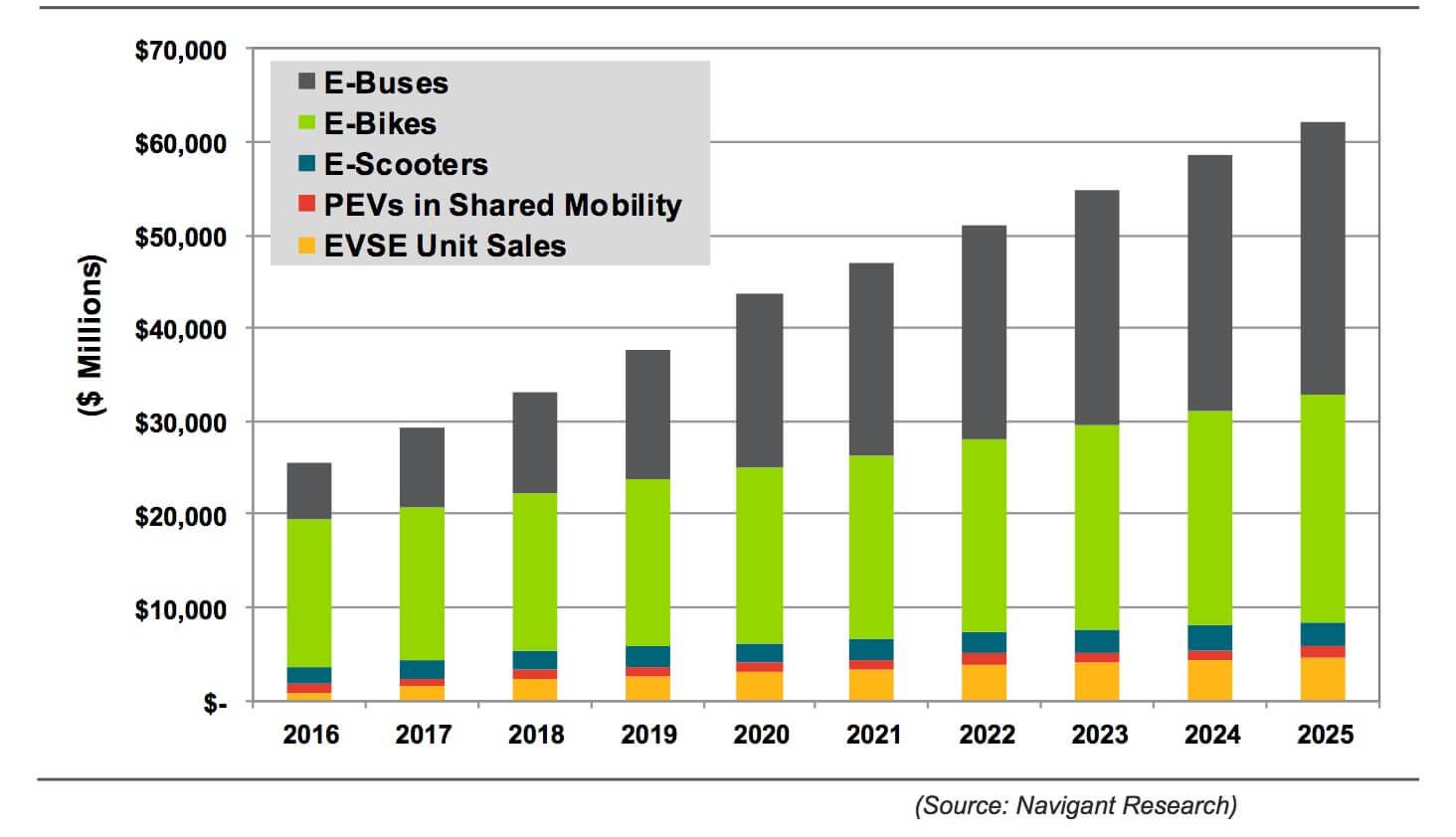 global-emobility-market-2016